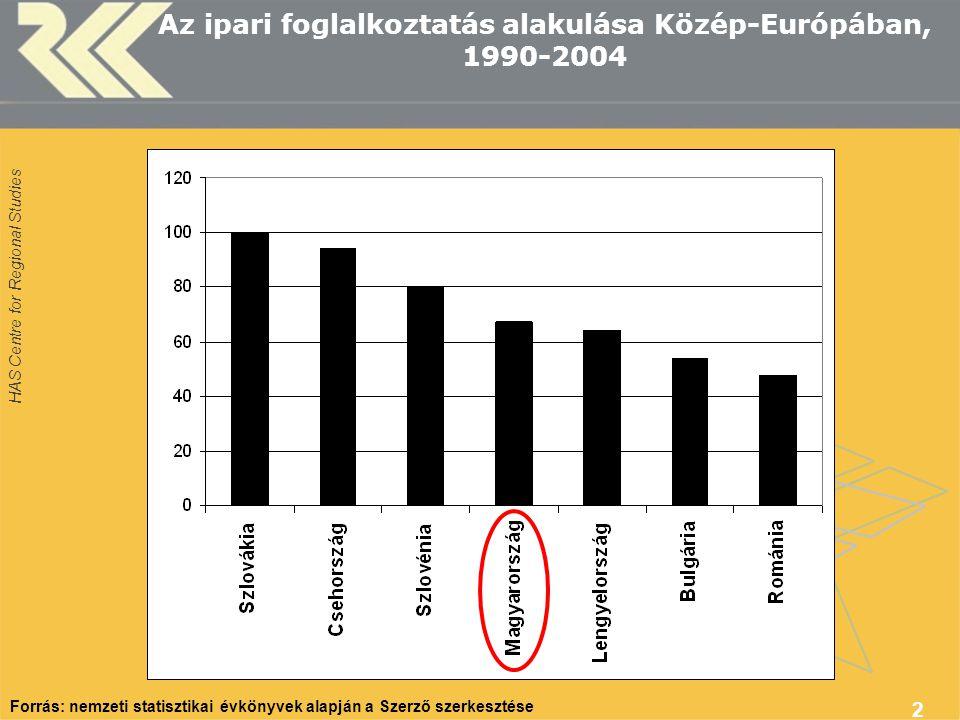 Az ipari foglalkoztatás alakulása Közép-Európában, 1990-2004