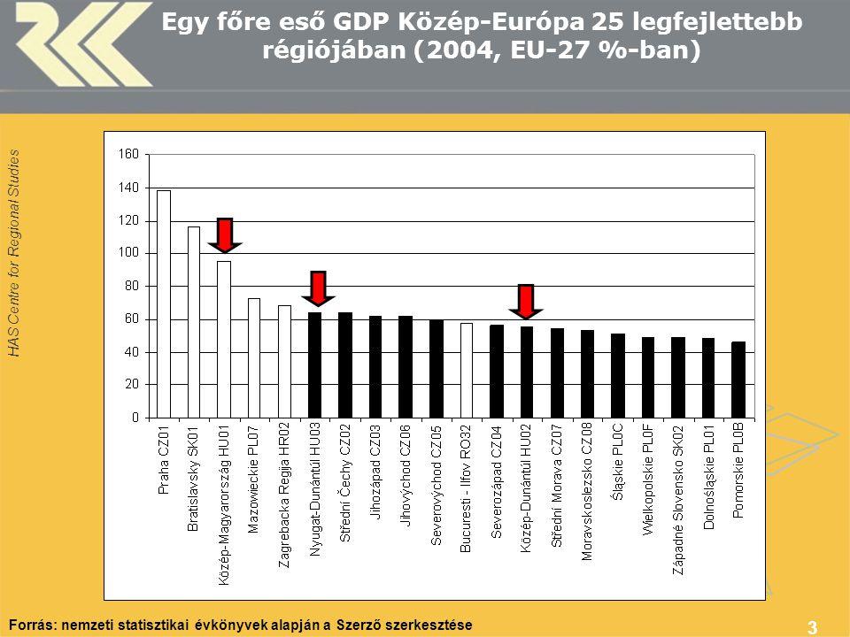 Egy főre eső GDP Közép-Európa 25 legfejlettebb régiójában (2004, EU-27 %-ban)