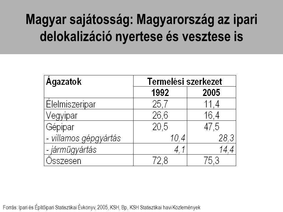 Magyar sajátosság: Magyarország az ipari delokalizáció nyertese és vesztese is