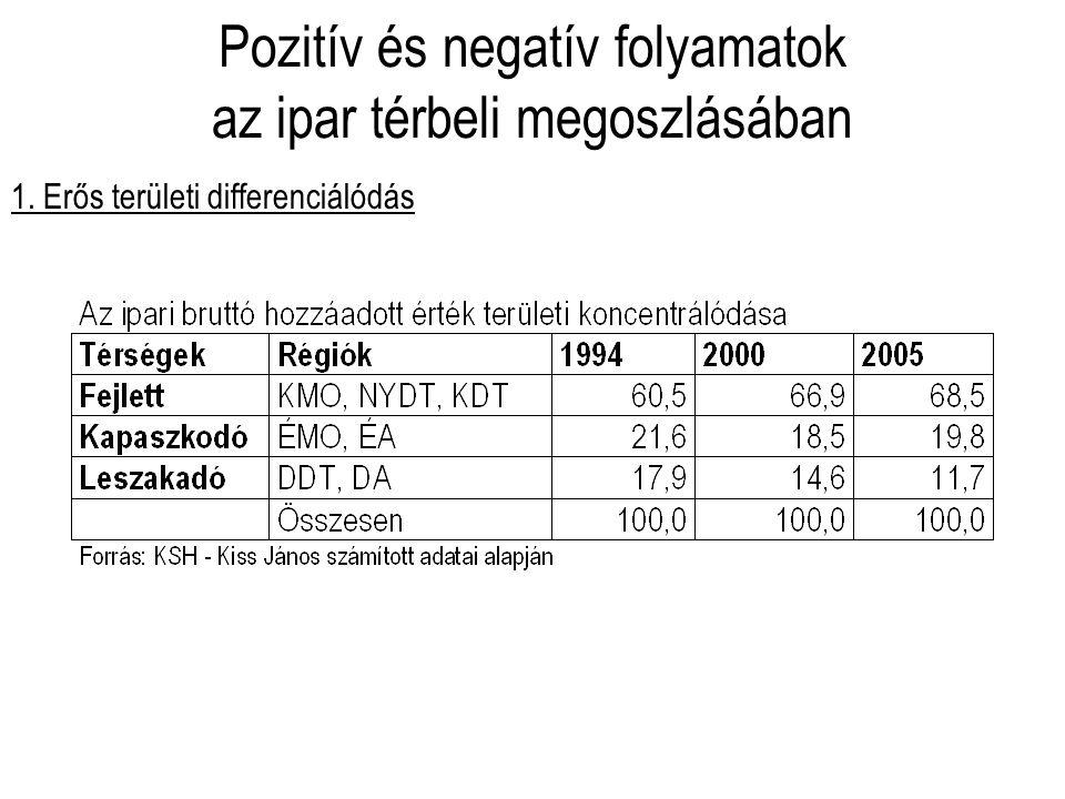 Pozitív és negatív folyamatok az ipar térbeli megoszlásában