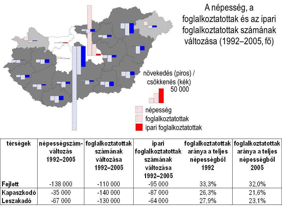 A népesség, a foglalkoztatottak és az ipari foglalkoztatottak számának változása (1992–2005, fő)