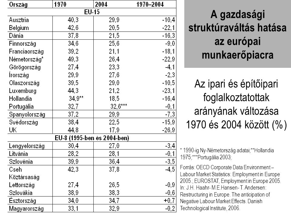 A gazdasági struktúraváltás hatása az európai munkaerőpiacra