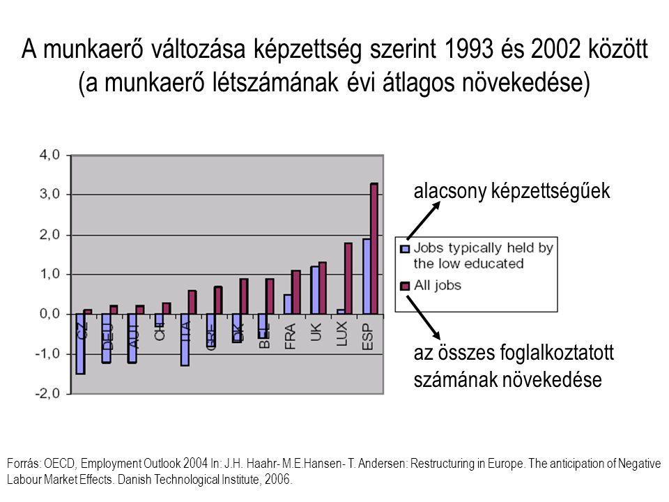 A munkaerő változása képzettség szerint 1993 és 2002 között (a munkaerő létszámának évi átlagos növekedése)
