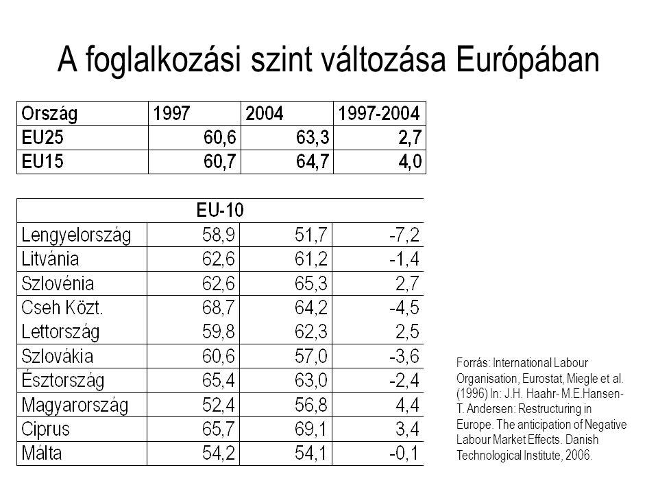A foglalkozási szint változása Európában