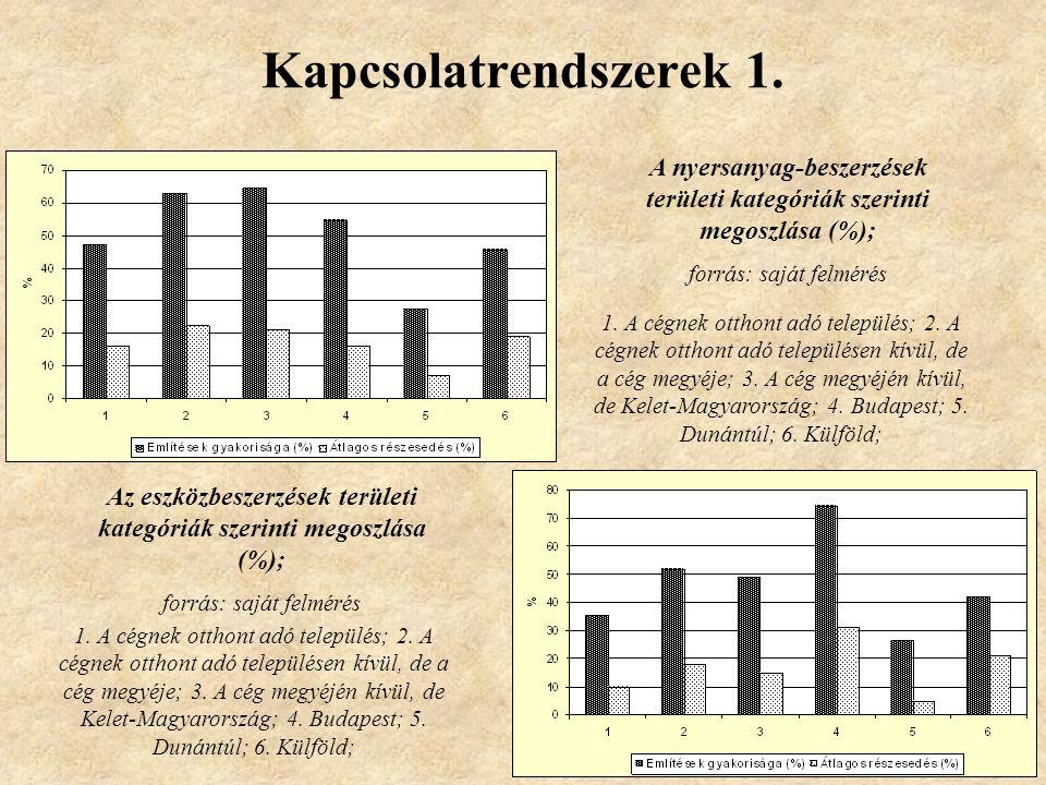 Kapcsolatrendszerek 1. A nyersanyag-beszerzések területi kategóriák szerinti megoszlása (%); forrás: saját felmérés.