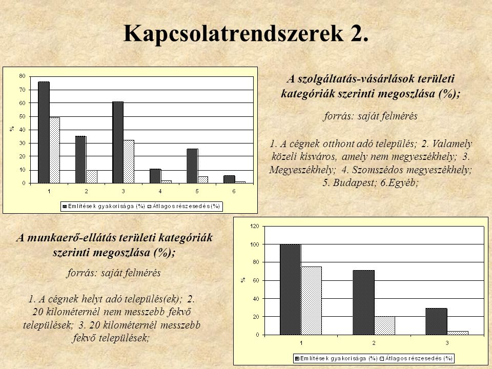 Kapcsolatrendszerek 2. A szolgáltatás-vásárlások területi kategóriák szerinti megoszlása (%); forrás: saját felmérés.