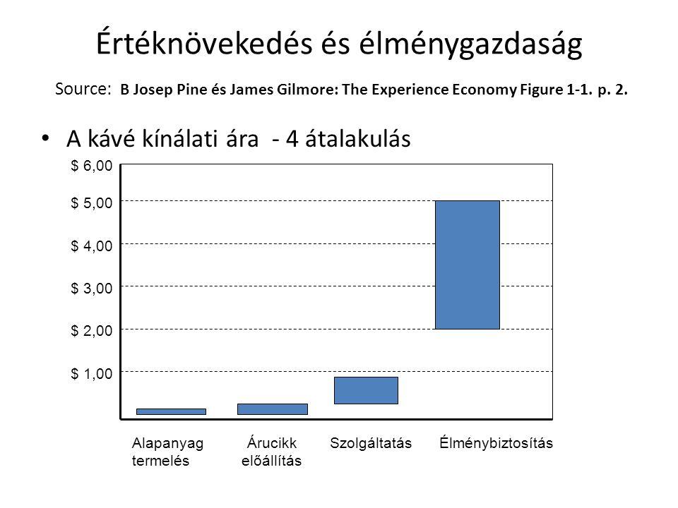 Értéknövekedés és élménygazdaság Source: B Josep Pine és James Gilmore: The Experience Economy Figure 1-1. p. 2.