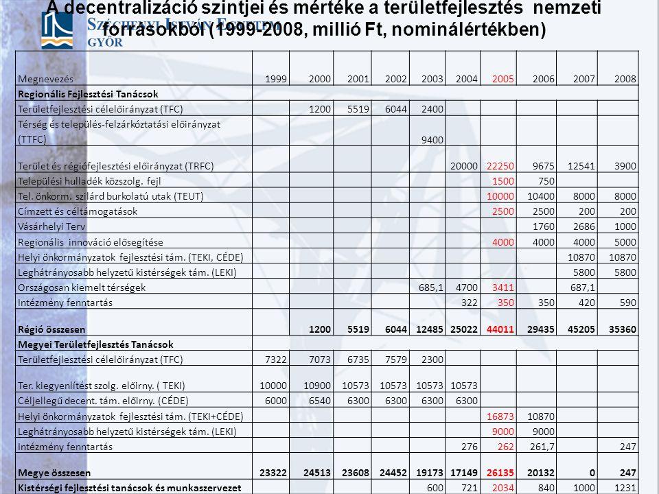 A decentralizáció szintjei és mértéke a területfejlesztés nemzeti forrásokból (1999-2008, millió Ft, nominálértékben)