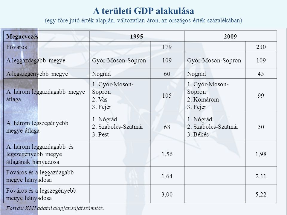 A területi GDP alakulása (egy főre jutó érték alapján, változatlan áron, az országos érték százalékában)