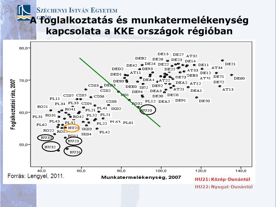 A foglalkoztatás és munkatermelékenység kapcsolata a KKE országok régióban