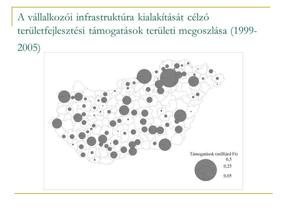 A vállalkozói infrastruktúra kialakítását célzó területfejlesztési támogatások területi megoszlása (1999-2005)