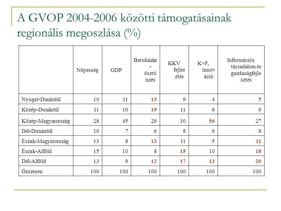 A GVOP 2004-2006 közötti támogatásainak regionális megoszlása (%)