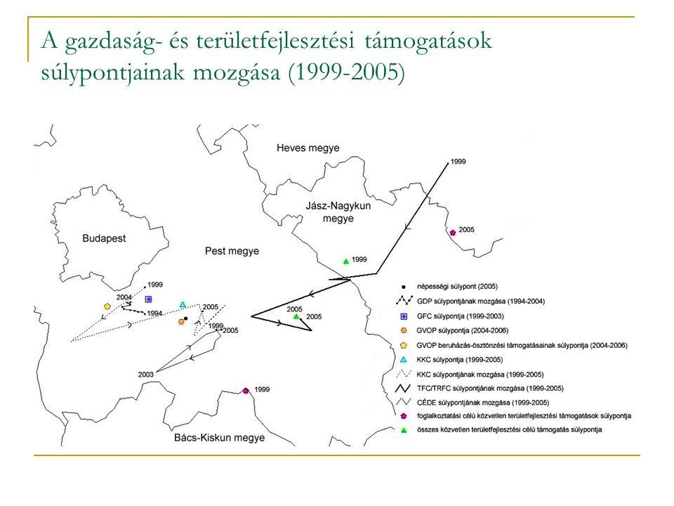 A gazdaság- és területfejlesztési támogatások súlypontjainak mozgása (1999-2005)
