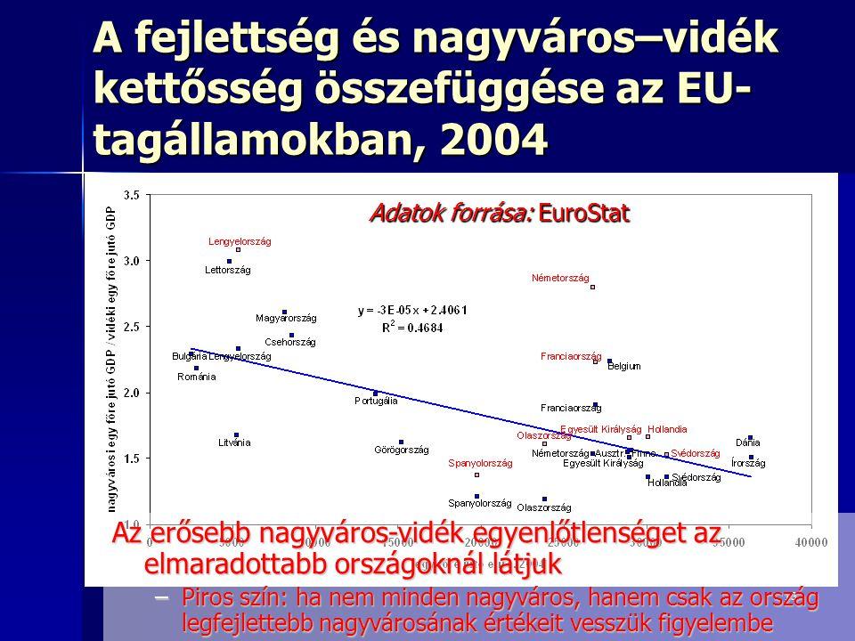 A fejlettség és nagyváros–vidék kettősség összefüggése az EU-tagállamokban, 2004