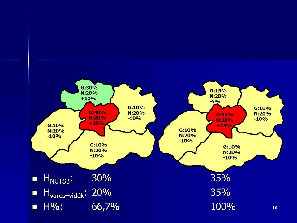 HNUTS3: 30% 35% Hváros–vidék: 20% 35% H%: 66,7% 100%