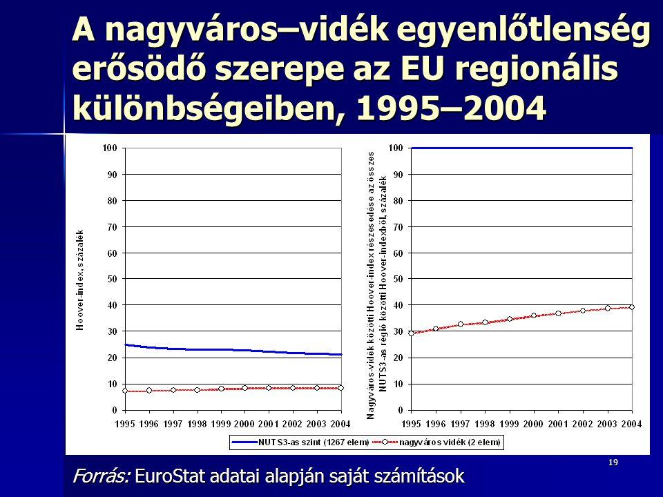 A nagyváros–vidék egyenlőtlenség erősödő szerepe az EU regionális különbségeiben, 1995–2004