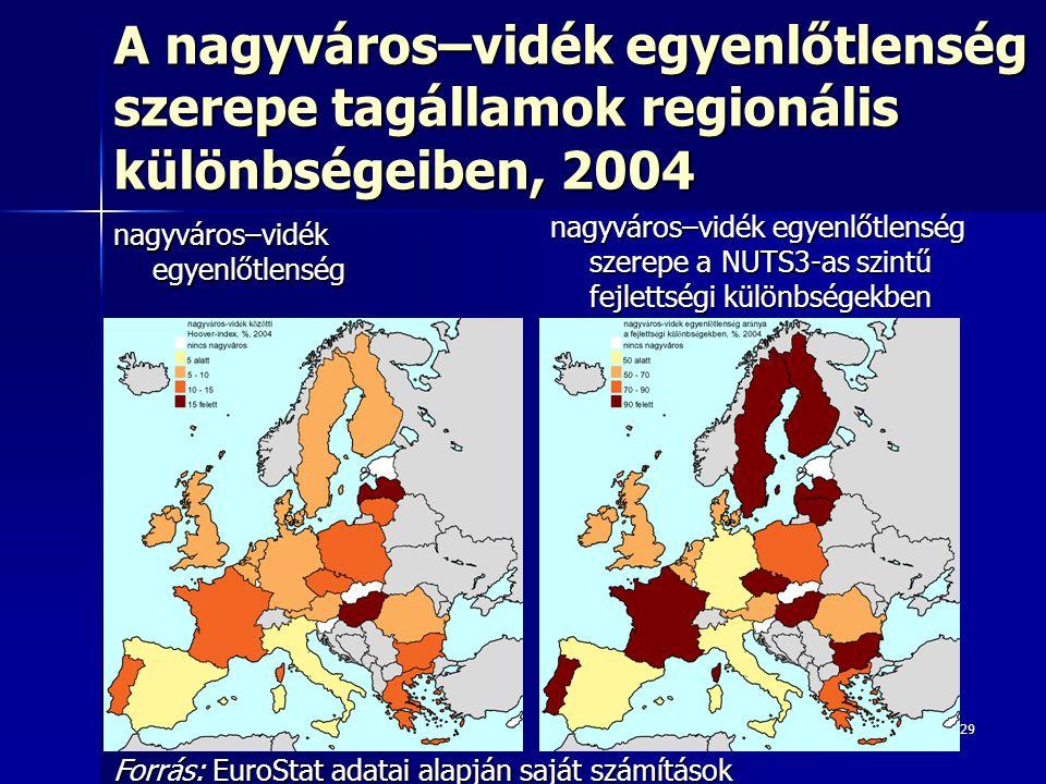 A nagyváros–vidék egyenlőtlenség szerepe tagállamok regionális különbségeiben, 2004