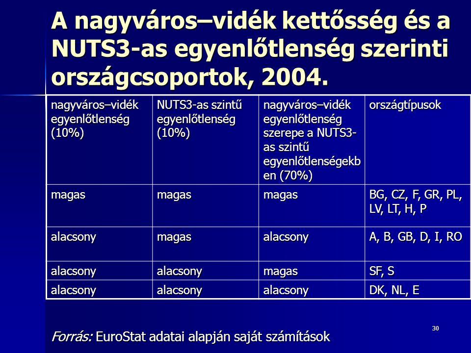 A nagyváros–vidék kettősség és a NUTS3-as egyenlőtlenség szerinti országcsoportok, 2004.