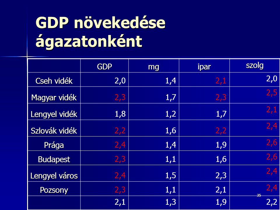 GDP növekedése ágazatonként