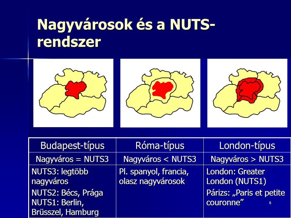 Nagyvárosok és a NUTS-rendszer