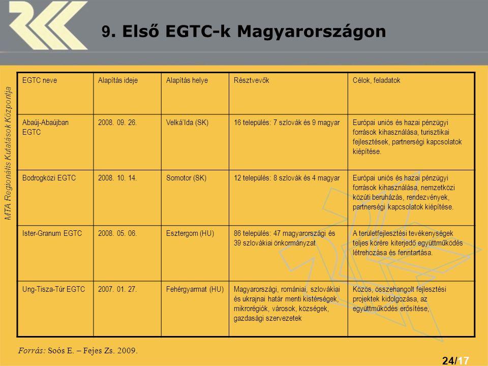 9. Első EGTC-k Magyarországon
