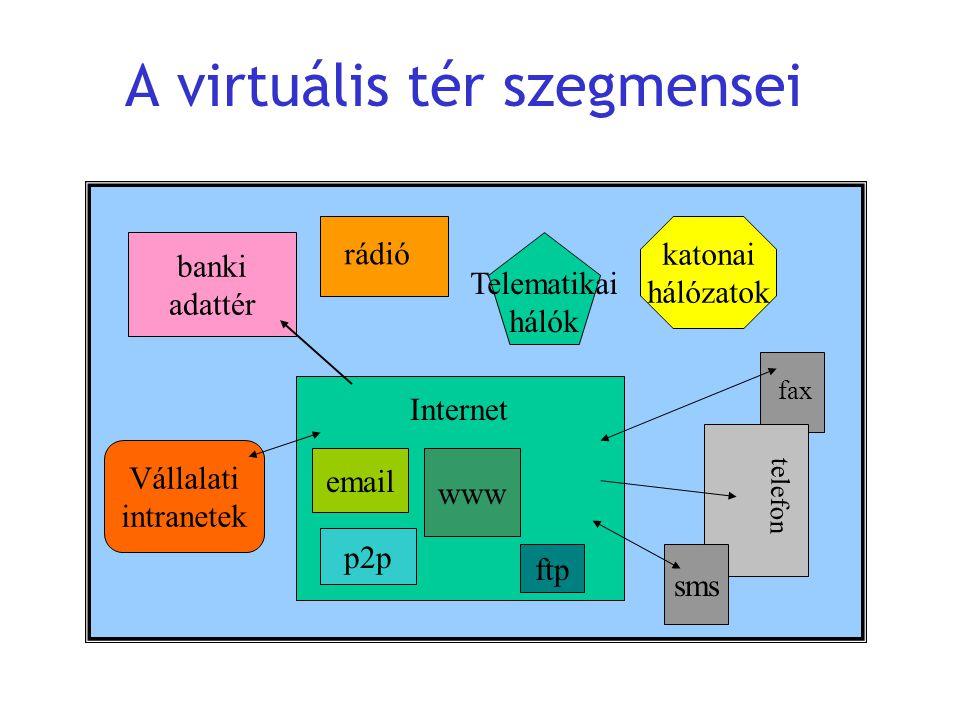 A virtuális tér szegmensei