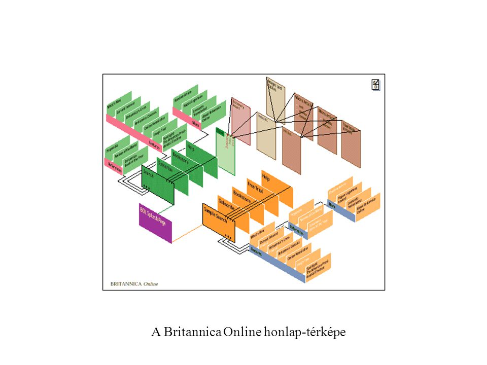 A Britannica Online honlap-térképe