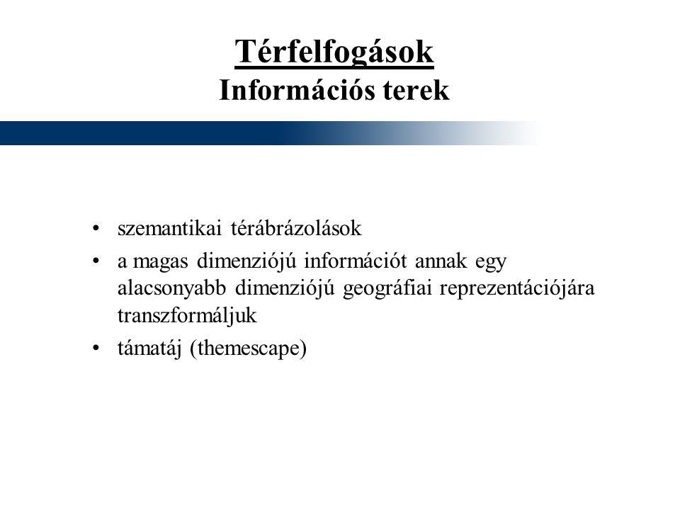 Térfelfogások Információs terek