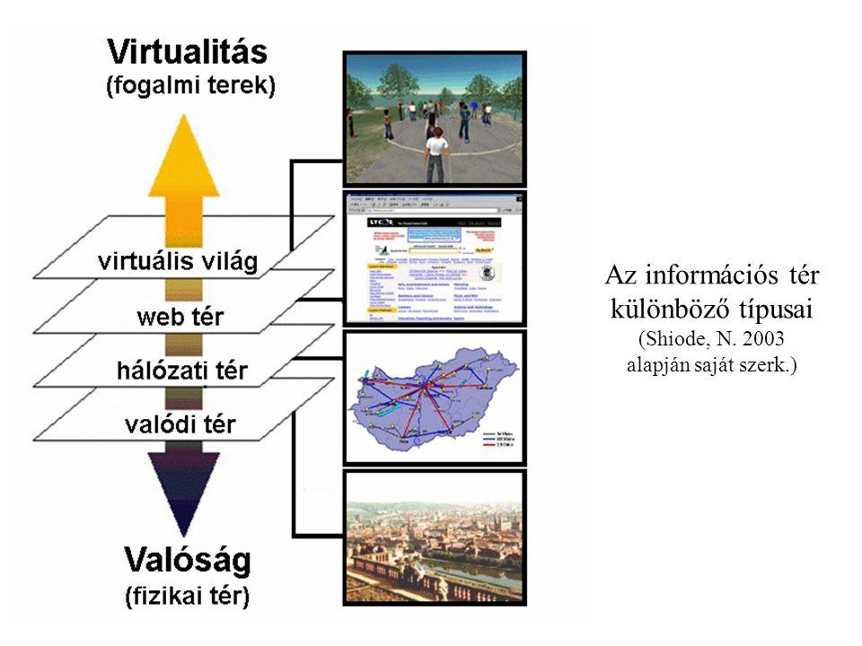 Az információs tér különböző típusai (Shiode, N. 2003