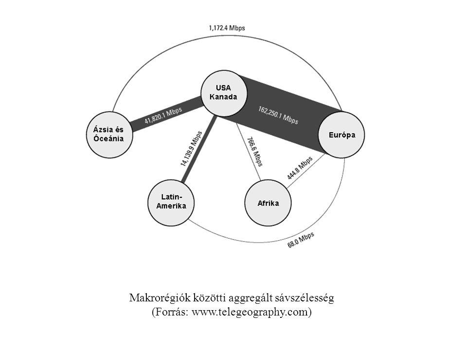 Makrorégiók közötti aggregált sávszélesség
