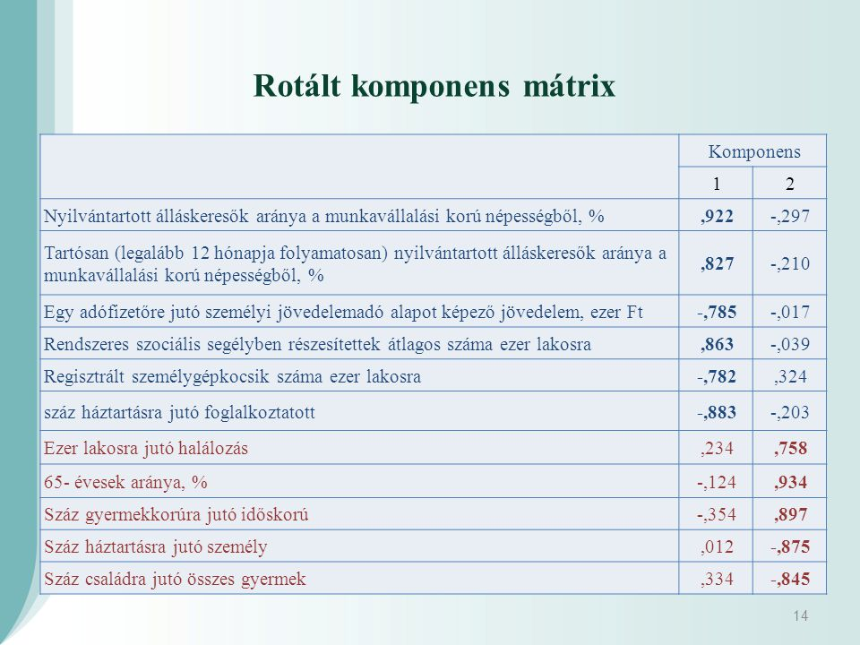 Rotált komponens mátrix