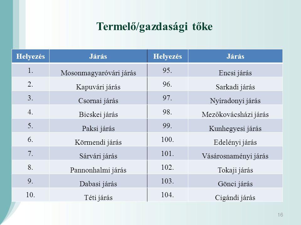Termelő/gazdasági tőke