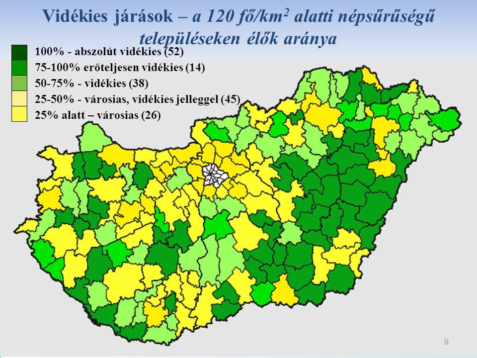 Vidékies járások – a 120 fő/km2 alatti népsűrűségű településeken élők aránya