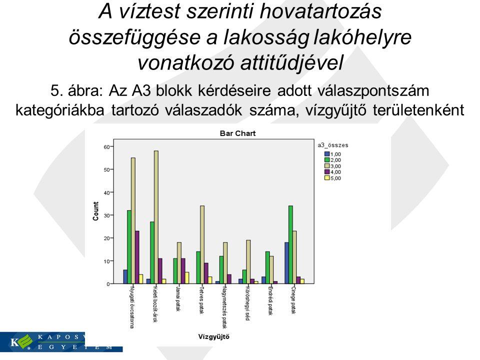 A víztest szerinti hovatartozás összefüggése a lakosság lakóhelyre vonatkozó attitűdjével