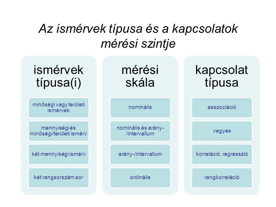 Az ismérvek típusa és a kapcsolatok mérési szintje