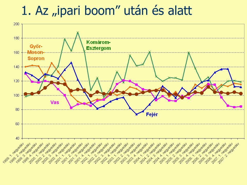 """1. Az """"ipari boom után és alatt"""