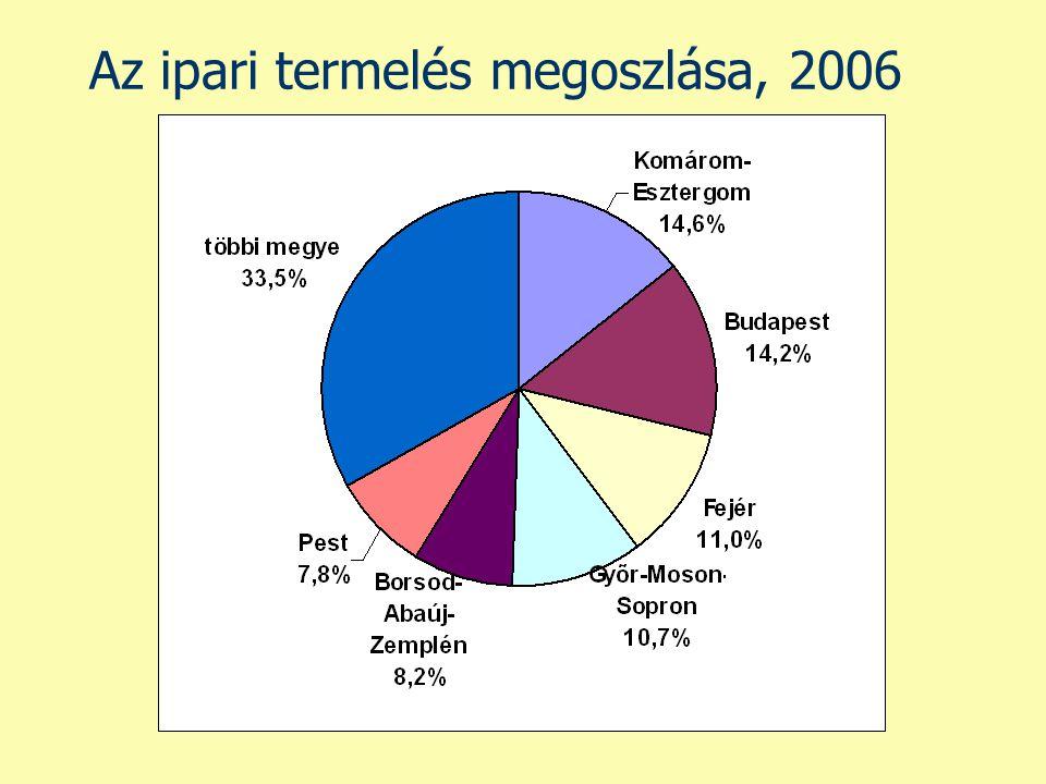 Az ipari termelés megoszlása, 2006