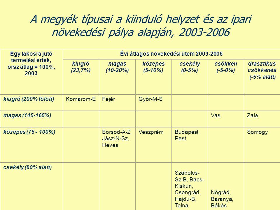 A megyék típusai a kiinduló helyzet és az ipari növekedési pálya alapján, 2003-2006