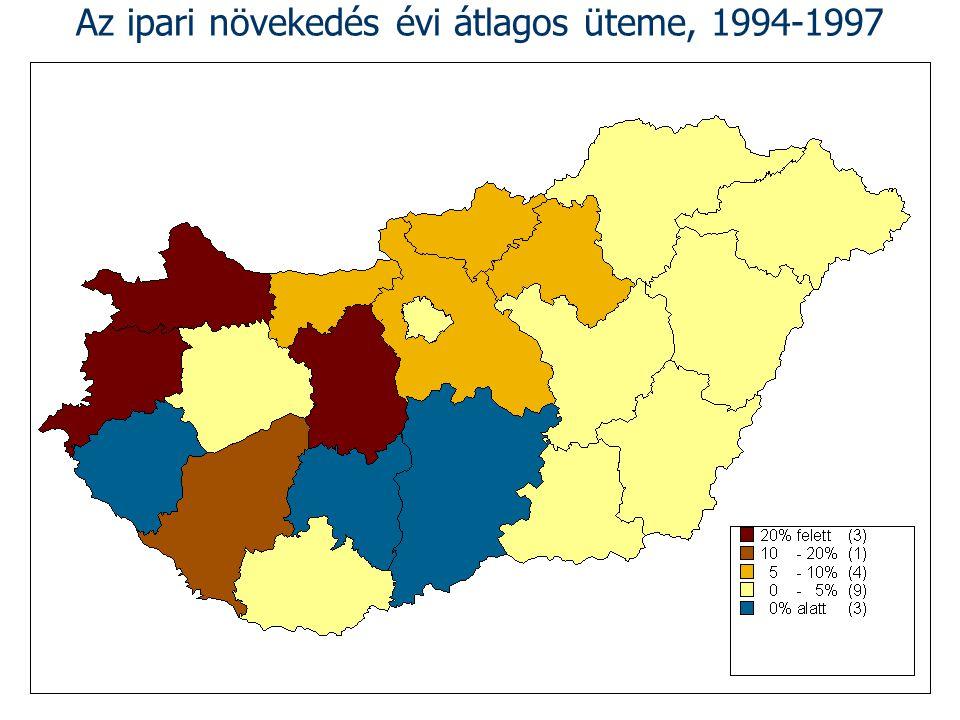 Az ipari növekedés évi átlagos üteme, 1994-1997