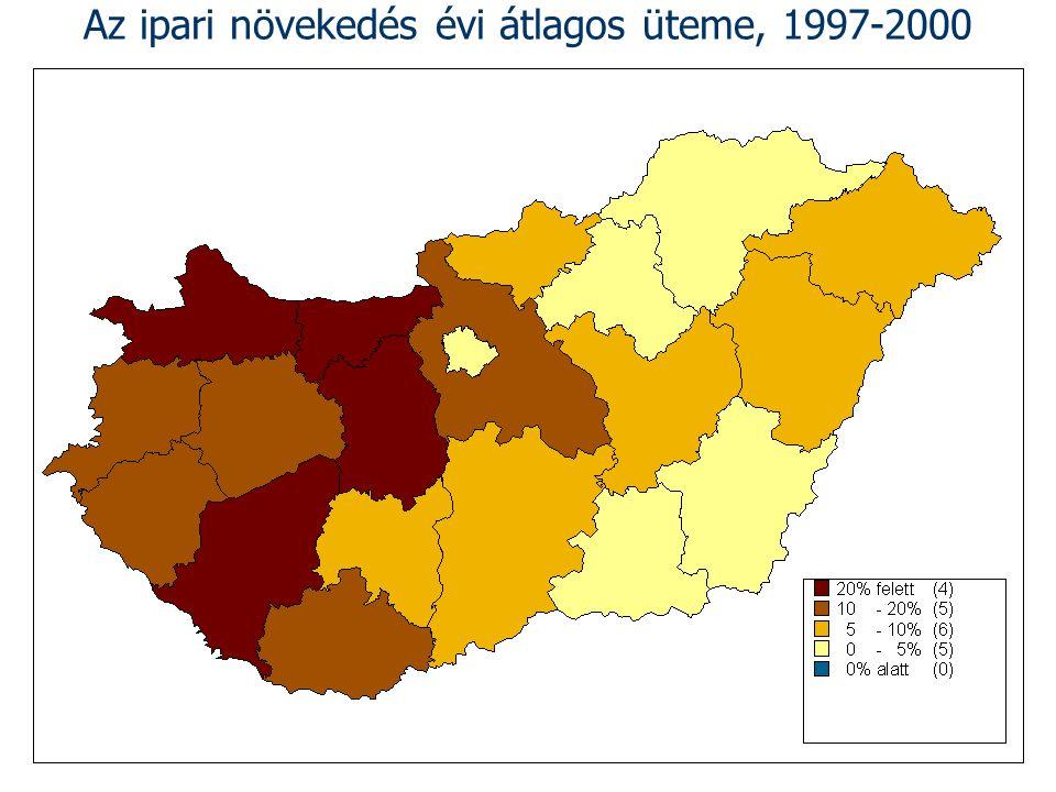 Az ipari növekedés évi átlagos üteme, 1997-2000