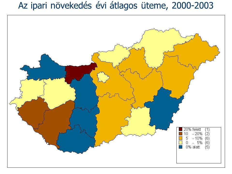 Az ipari növekedés évi átlagos üteme, 2000-2003