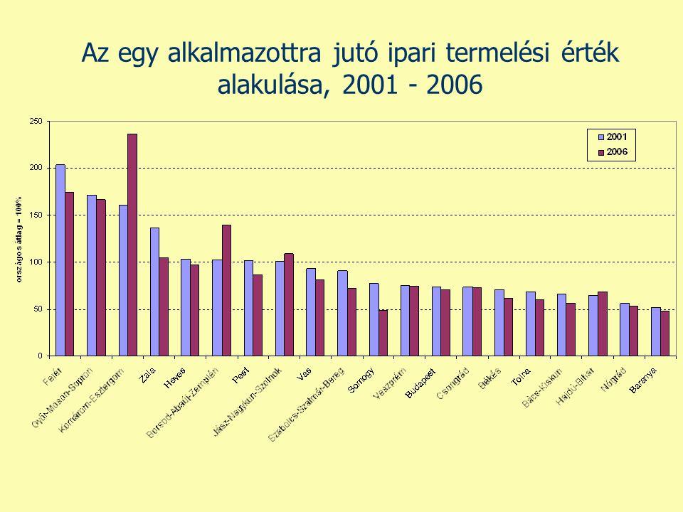Az egy alkalmazottra jutó ipari termelési érték alakulása, 2001 - 2006