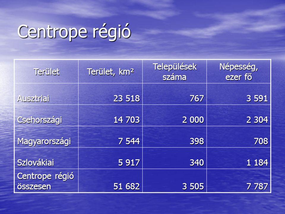 Centrope régió Terület Terület, km² Települések száma