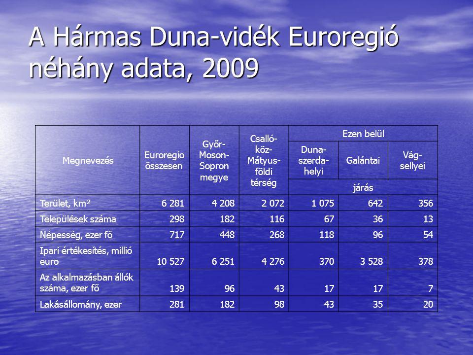 A Hármas Duna-vidék Euroregió néhány adata, 2009