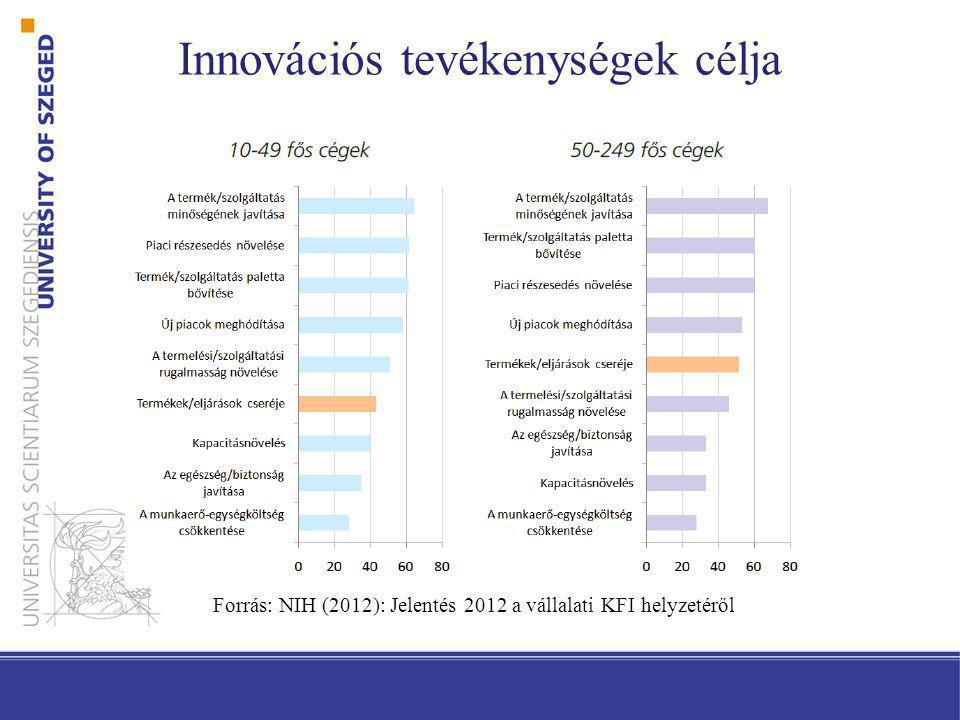 Innovációs tevékenységek célja