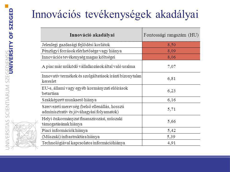 Innovációs tevékenységek akadályai