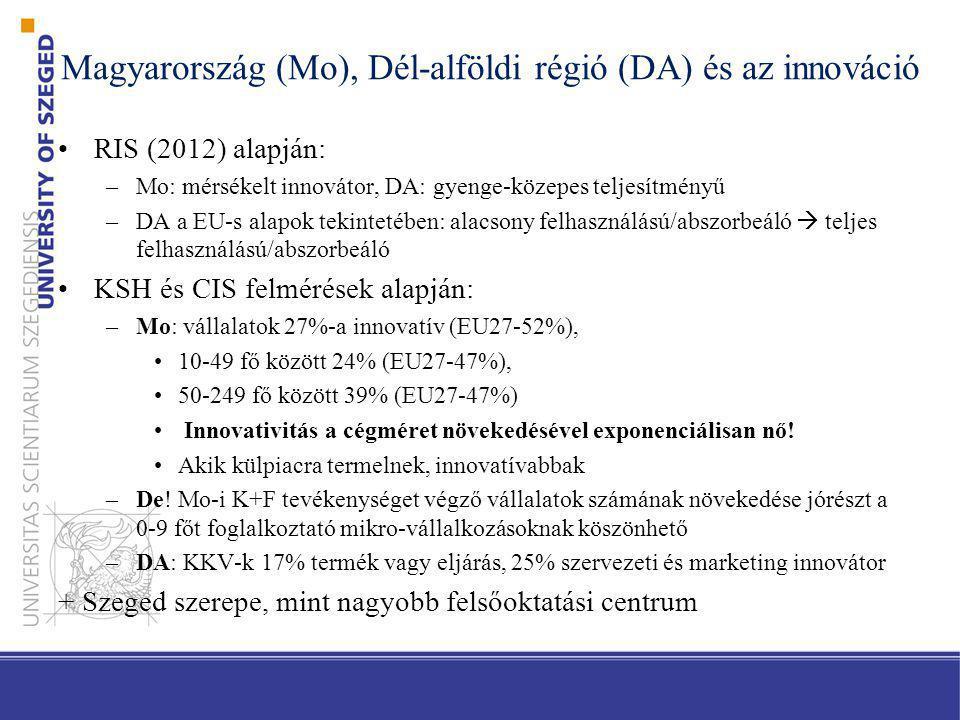 Magyarország (Mo), Dél-alföldi régió (DA) és az innováció