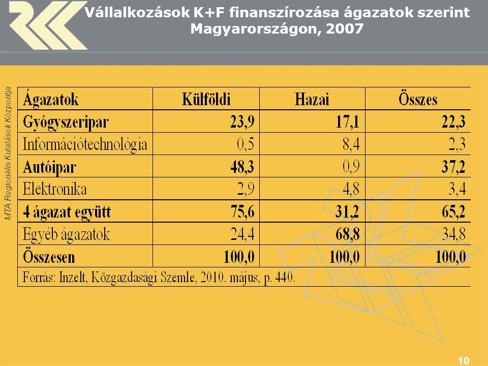 Vállalkozások K+F finanszírozása ágazatok szerint Magyarországon, 2007