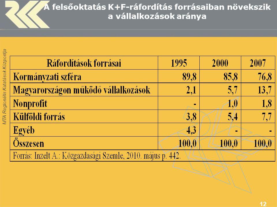 A felsőoktatás K+F-ráfordítás forrásaiban növekszik a vállalkozások aránya