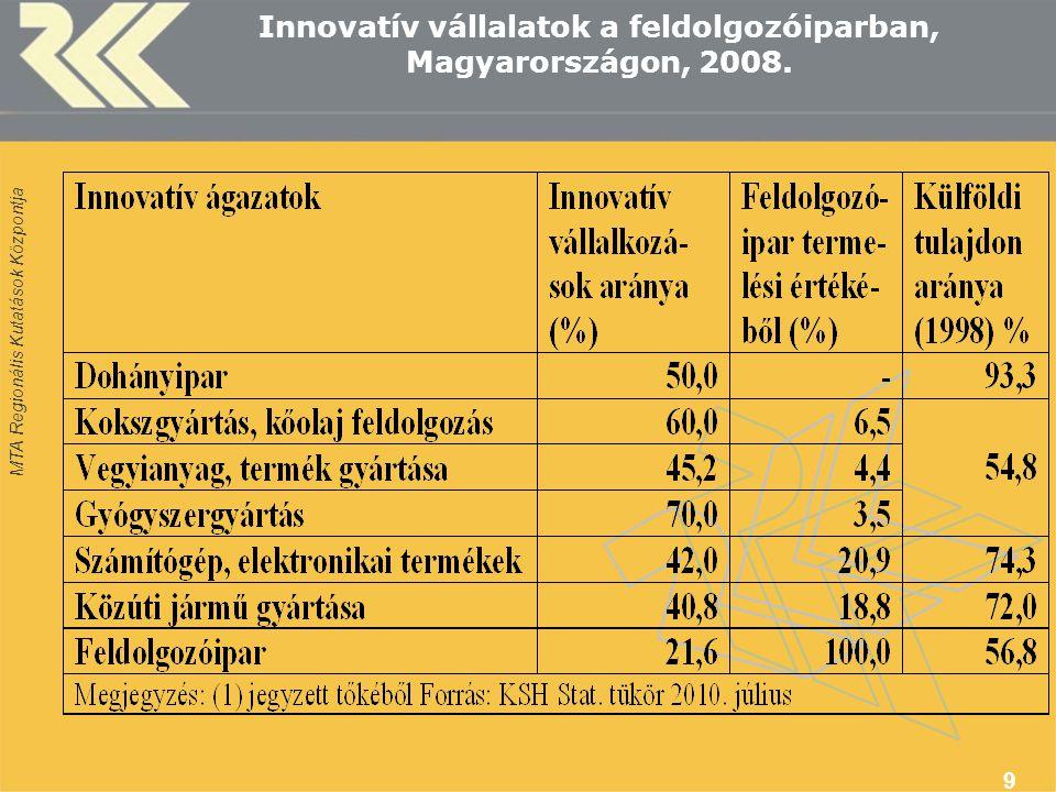 Innovatív vállalatok a feldolgozóiparban, Magyarországon, 2008.